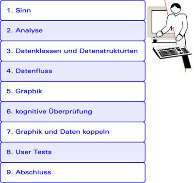 Entwicklung von Benutzerschnittstellen: Erfahrungen im Bereich E ...